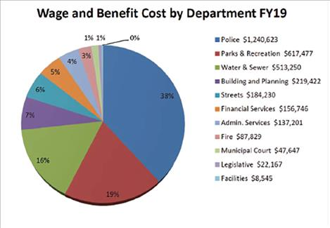 Polson City Commission's budget chart