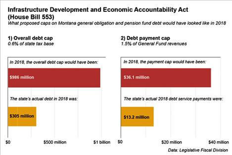 Debt caps as proposed in House Bill 553, the IDEA Act.