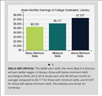 College grads need to focus on necessary skills