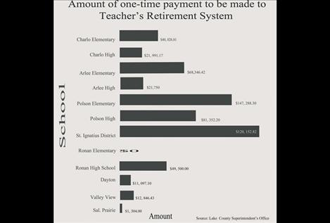 Local schools pay $500,000 to bail out teacher's retirement